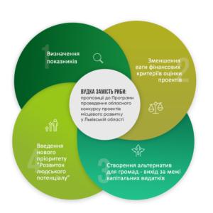 Чи є «розвиток» у проектах місцевого розвитку Львівщини або кількість vs якість (блог Галини Литвин)