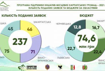237 проєктів для розвитку Карпат подано на Конкурс ініціатив місцевих карпатських громад 2.0
